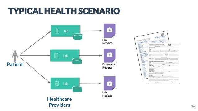 Lab Healthcare Providers Patient Lab Lab Reports Diagnostic Reports Lab Reports 26 TYPICAL HEALTH SCENARIO Lab