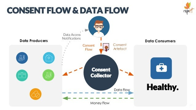 CONSENT FLOW & DATA FLOW Data Producers are also referred to as Data Producers in the EDC Technical Documentation 29 Conse...