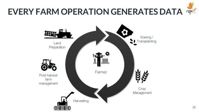 EVERY FARM OPERATION GENERATES DATA Harvesting Land Preparation Sowing / Transplanting Post-harvest farm management Crop M...