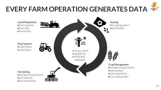 • Farmer eKYC • Mobile No. • FPO/SHG affiliations Post-harvest •Yield history •Local prices Land Preparation •Farm Locatio...