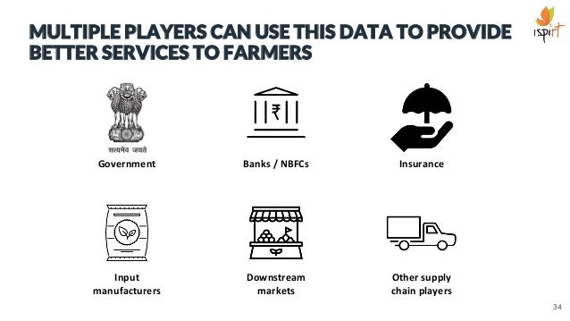 MULTIPLE PLAYERS CAN USE THIS DATA TO PROVIDE BETTER SERVICES TO FARMERS Government Banks / NBFCs Insurance Input manufact...