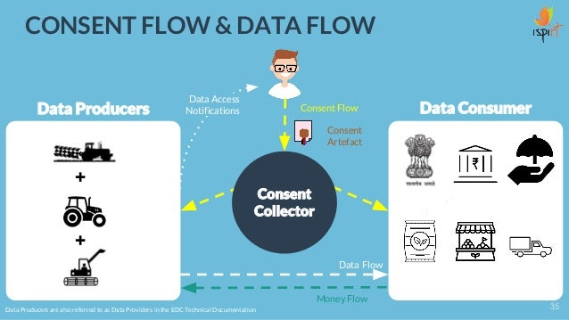 Consent Collector Data Producers Data ConsumerConsent Flow Data Flow Data Producers are also referred to as Data Providers...