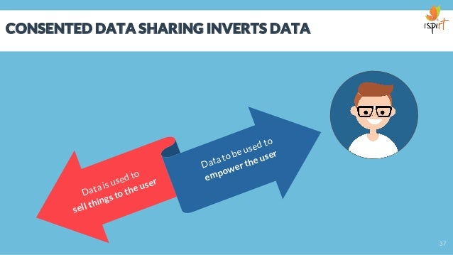 CONSENTED DATA SHARING INVERTS DATA Data is used to sell things to the user Data to be used to empower the user 37