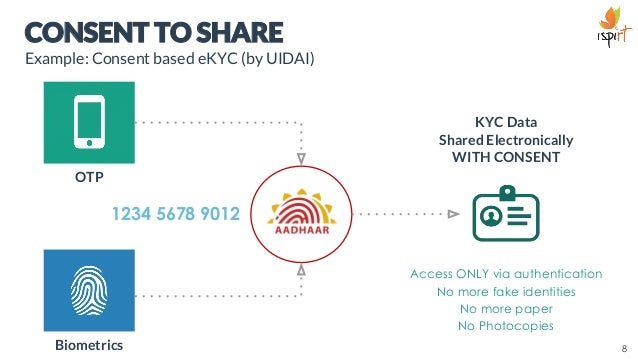 CONSENT TO SHARE Example: Consent based eKYC (by UIDAI) 1234 5678 9012 OTP Biometrics Access ONLY via authentication No mo...