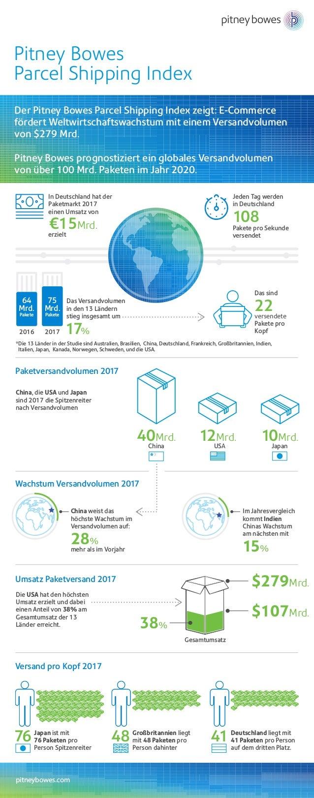 pitneybowes.com Pitney Bowes Parcel Shipping Index *Die 13 Länder in der Studie sind Australien, Brasilien, China, Deutsch...