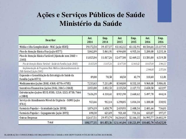 Ações e Serviços Públicos de Saúde Ministério da Saúde ELABORAÇÃO: CONSULTORIA DE ORÇAMENTO DA CÂMARA DOS DEPUTADOS-NÚCLEO...