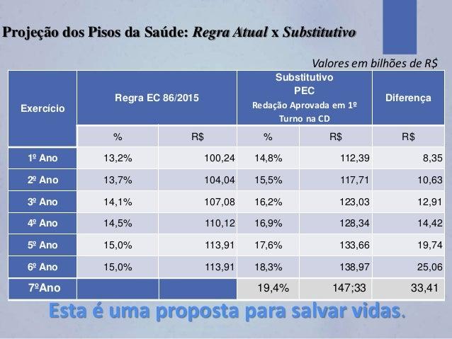 Exercício Regra EC 86/2015 Substitutivo PEC Redação Aprovada em 1º Turno na CD Diferença % R$ % R$ R$ 1º Ano 13,2% 100,24 ...