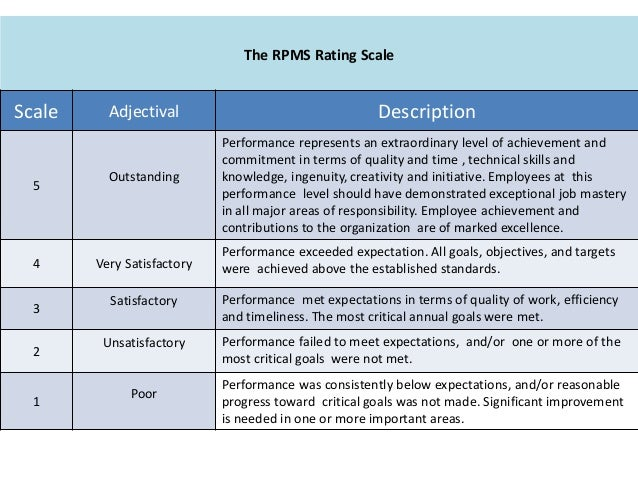 group performance rating scale Ieg ratings and data  that are in the top half of the scale for that rating use the filters to narrow the data by closing fiscal year, global practice, region, and other options  ieg performs in-depth field-based evaluations, called project performance assessment reports (ppars) ppar ratings supersede icrr ratings.