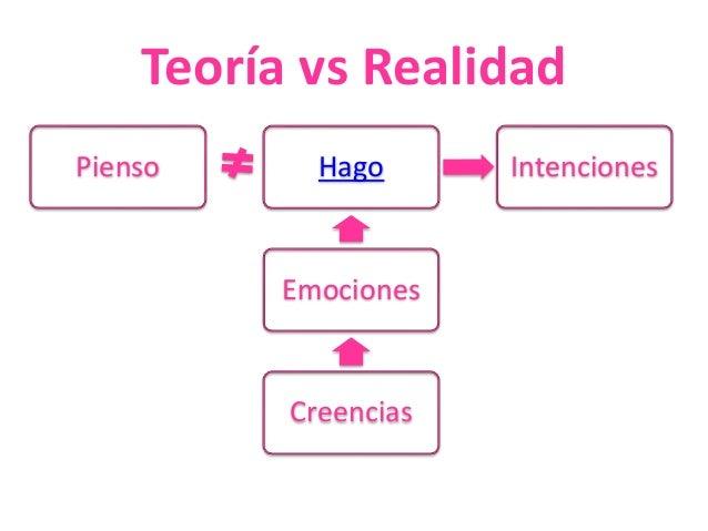 Teoría vs Realidad  Pienso Intenciones  Hago  Emociones  Creencias