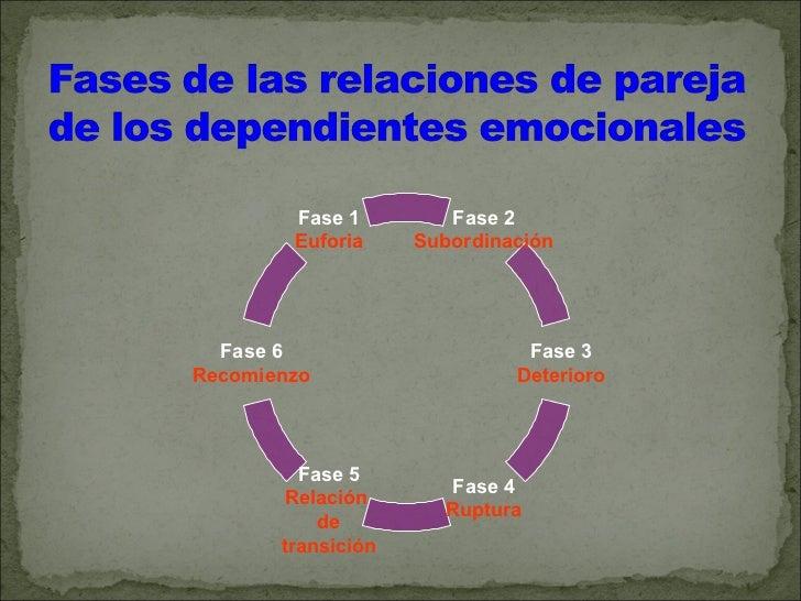 Fase inicial de euforia: los comienzos de la relación, cuando eldependiente conoce a su futuro compañeroSubordinación: sum...