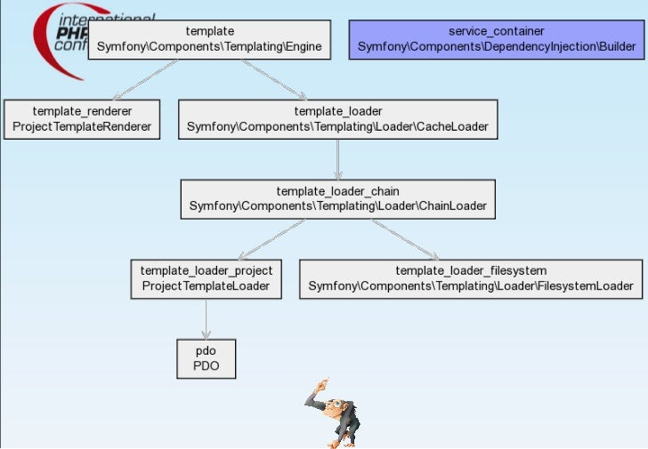 Dependency Injection with PHP and PHP 5.3