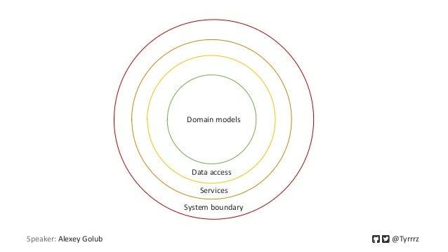 Speaker: Alexey Golub @Tyrrrz Domain models Data access Services System boundary