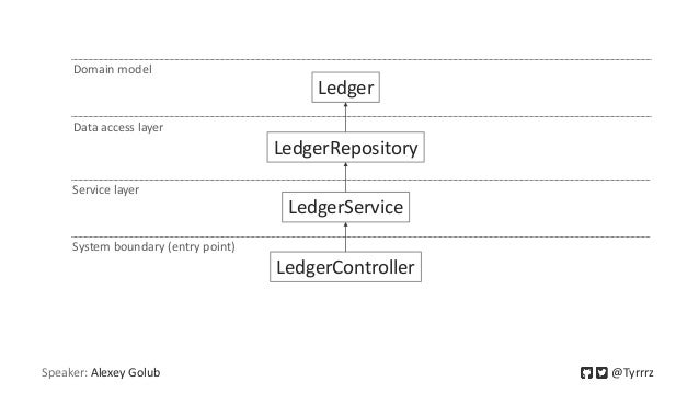 Speaker: Alexey Golub @Tyrrrz Ledger LedgerRepository LedgerService LedgerController System boundary (entry point) Service...