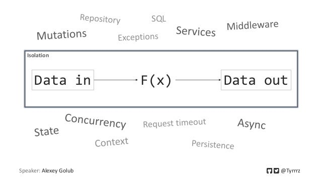Speaker: Alexey Golub @Tyrrrz F(x)Data in Data out Isolation SQL