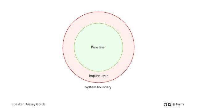 Speaker: Alexey Golub @Tyrrrz Pure layer Impure layer System boundary