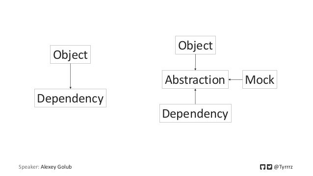 Speaker: Alexey Golub @Tyrrrz Object Dependency Object Abstraction Dependency Mock