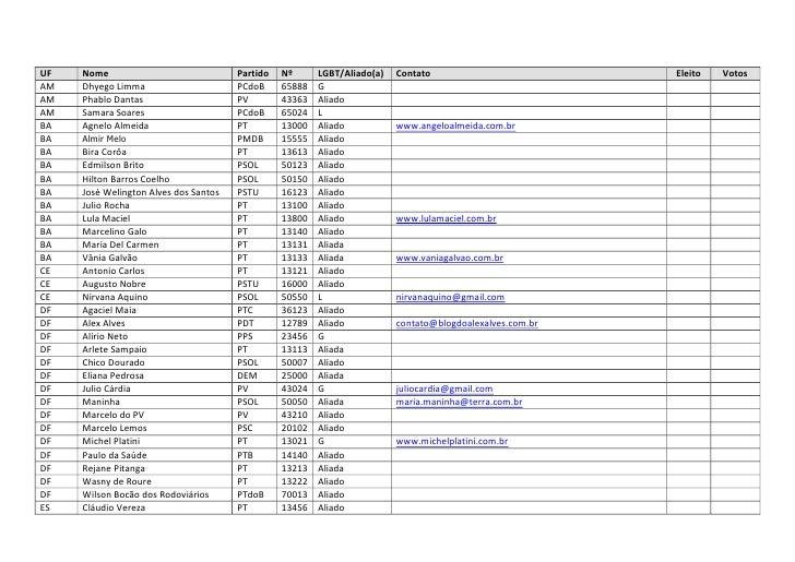UF   Nome                              Partido   Nº      LGBT/Aliado(a)   Contato                          Eleito   Votos ...