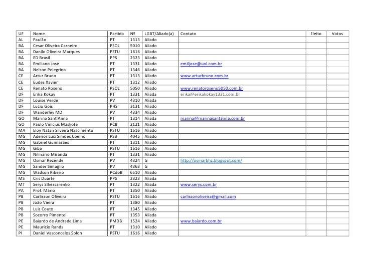UF   Nome                             Partido   Nº     LGBT/Aliado(a)   Contato                         Eleito   Votos AL ...