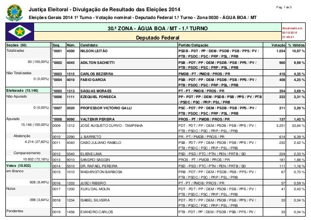 Justiça Eleitoral - Divulgação de Resultado das Eleições 2014 Pág. 1 de 5  Eleições Gerais 2014 1º Turno - Votação nominal...