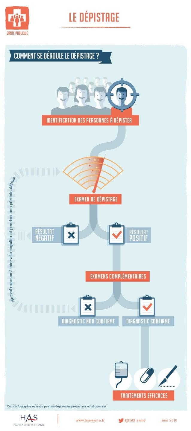 www.has-sant e.fr @HAS_sante mai 2016 comment se déroule le dépistage ? le dépistage examenS COMPLÉMENTAIRES négatif résul...