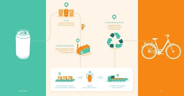LE TRI LA TRANSFORMATION USINE DE RECYCLAGE Je jette ma cannette dans le bac de recyclage adapté Solution Recyclage transp...