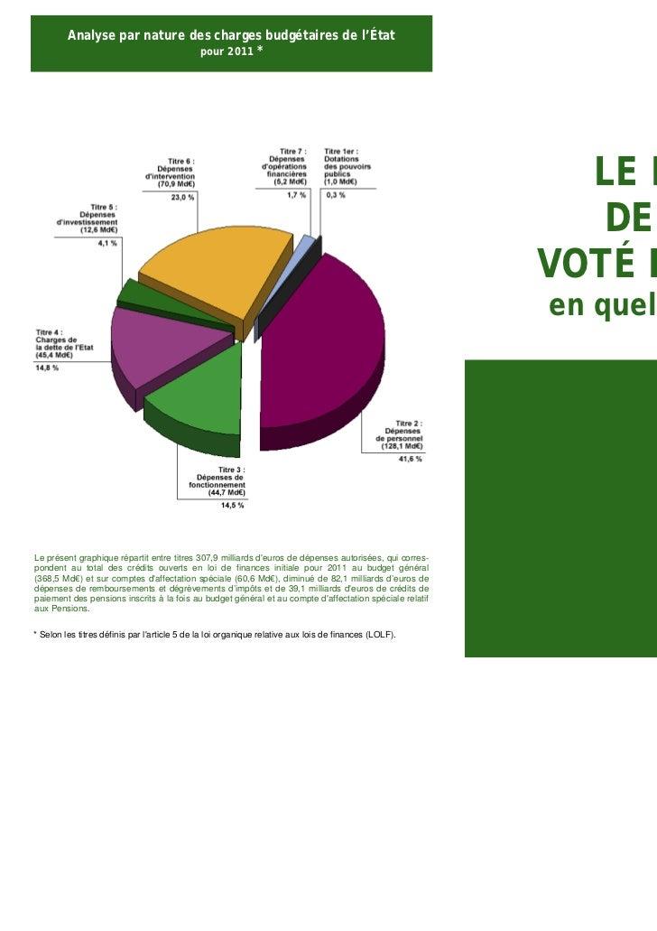 Analyse par nature des charges budgétaires de l'État                             pour 2011 *                              ...