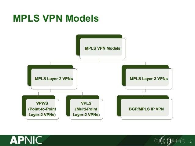 mpls l3 vpn deployment 7 638 - Layer 2 Vpn Vs Layer 3 Vpn Pdf