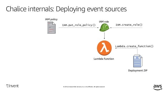 Deploy Serverless Apps with Python: AWS Chalice Deep Dive