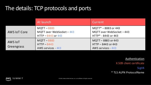 Deploying AWS IoT-managed devices in an industrial setting - SVC302 -…