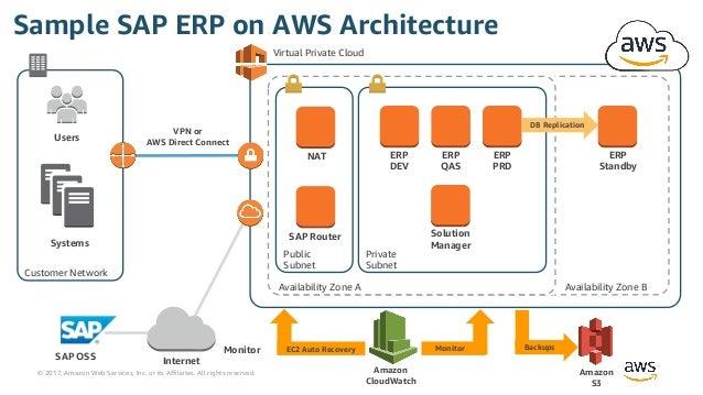 Deploying SAP Solutions on AWS