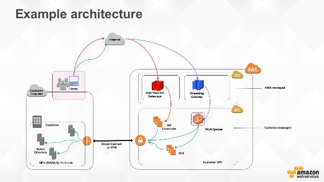 Deploying Amazon Workspaces At Scale With Johnson Johnson