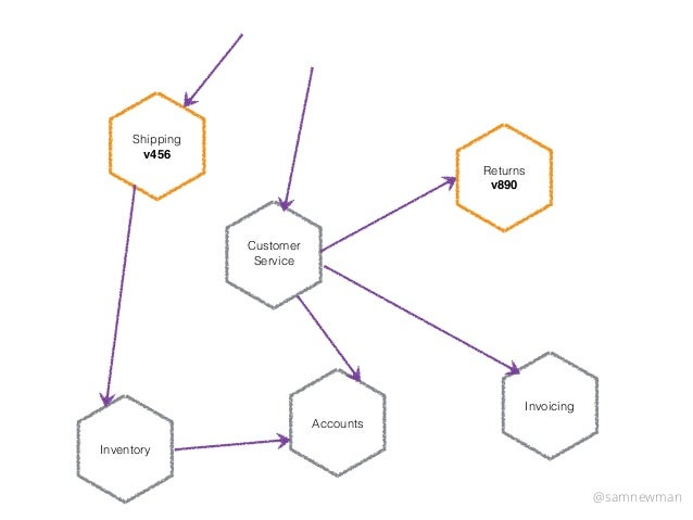 Deploying and Scaling Microservices