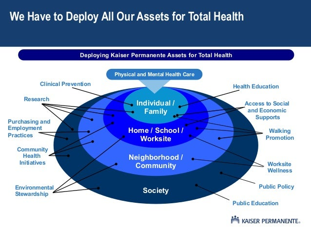 Deploying Kaiser Permanente Assets for Total Health1Neighborhood /CommunitySocietyIndividual /FamilyHome / School /Worksit...