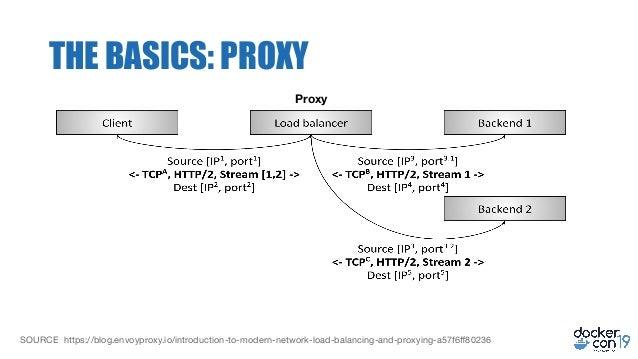 KUBERNETES INGRESS TCP PASSTHROUGH - Configuring HTTPS to a Web