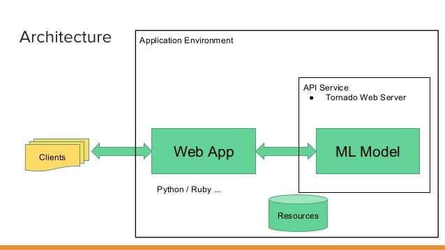 Deploying Machine Learning as API Micro Services
