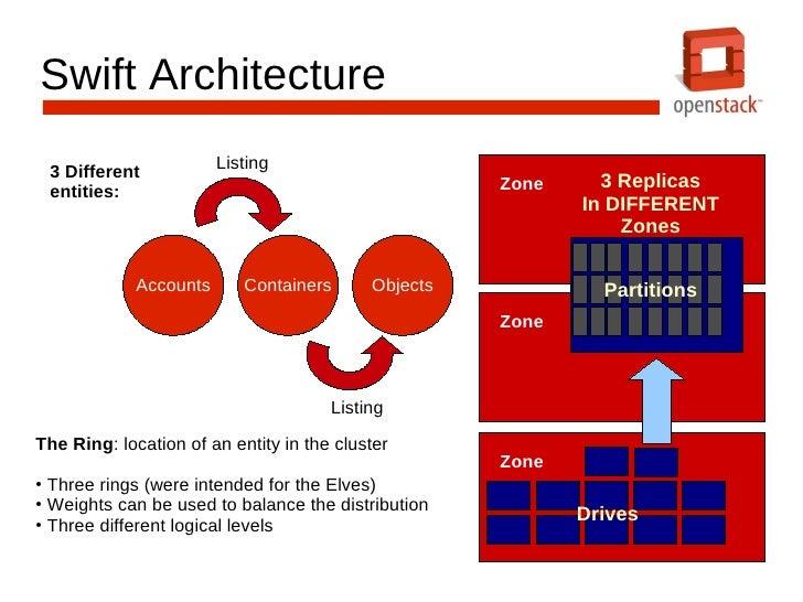 Deploying OpenStack Object Storage (Swift)