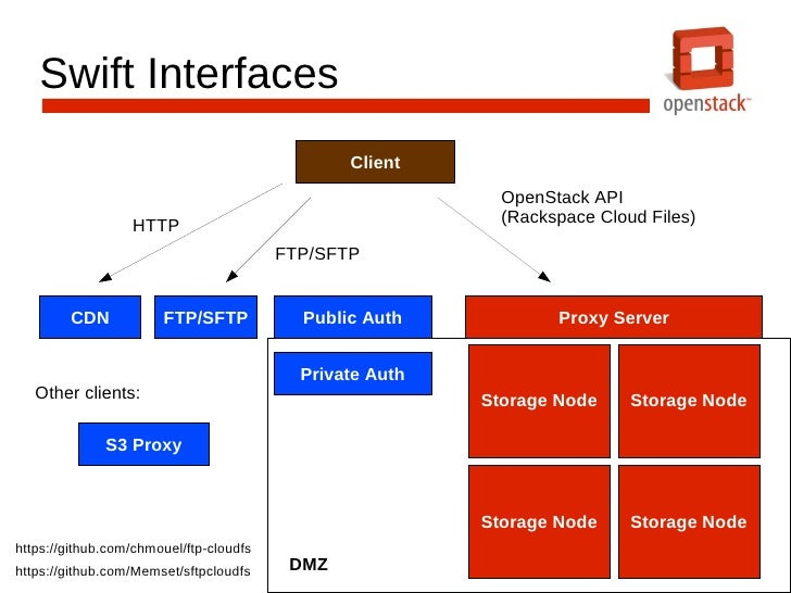 Deploying Openstack Object Storage Swift