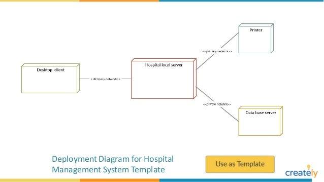 Deployment Diagram Example Templates