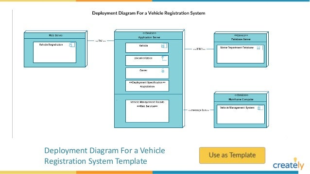 Deployment Diagram Example Templates