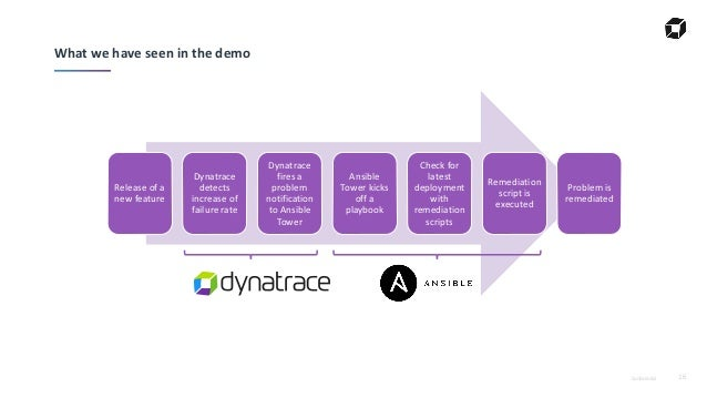 Deployment Automation & Self-Healing with Dynatrace & Ansible