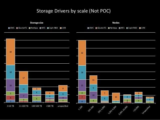 Storage Drivers by scale (Not POC) Storage size EMC  GlusterFS  NetApp  NFS  Nodes Ceph RBD  LVM  EMC  34  NetApp  NFS  Ce...