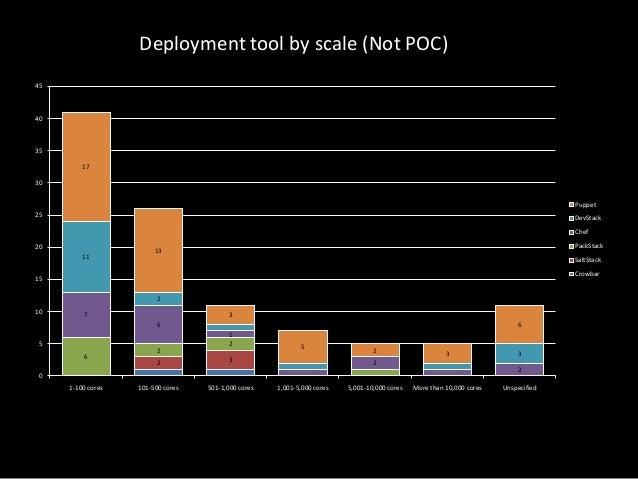 Deployment tool by scale (Not POC) 45  40  35 17 30 Puppet 25  DevStack Chef  20 11  PackStack  13  SaltStack Crowbar  15 ...
