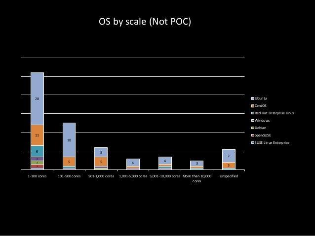 OS by scale (Not POC)  Ubuntu  28  CentOS Red Hat Enterprise Linux Windows Debian openSUSE  11 18 6  SUSE Linux Enterprise...