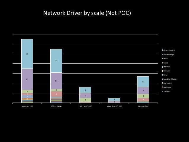 Network Driver by scale (Not POC)  Open vSwitch 30  Linux Bridge Nicira 24  Cisco Hyper-V Brocade Ryu  22  Modular Plugin ...