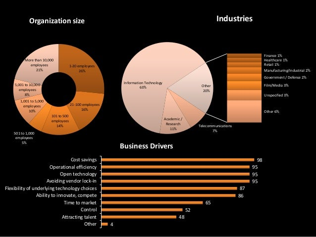 Industries  Organization size  More than 10,000 employees 21%  Finance 1% Healthcare 1% Retail 1% Manufacturing/Industrial...