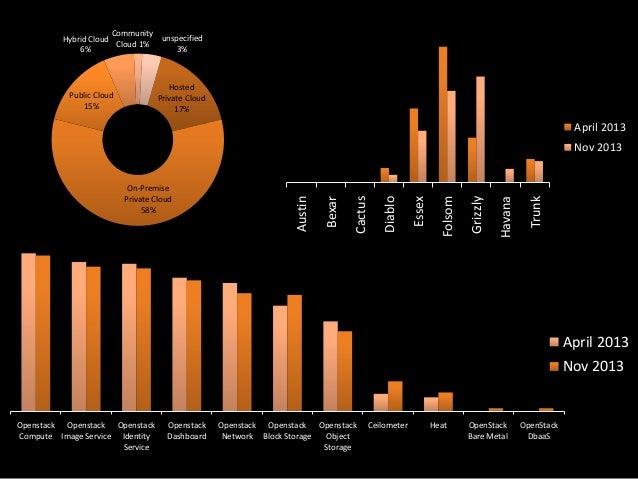 Community unspecified Hybrid Cloud Cloud 1% 3% 6%  Hosted Private Cloud 17%  Public Cloud 15%  April 2013  Trunk  Havana  ...