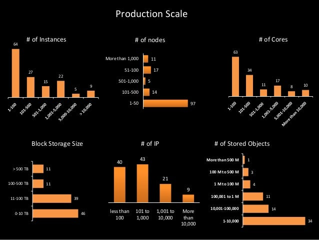 Production Scale 64  # of Instances  # of Cores  # of nodes 63  More than 1,000  11  51-100  27  17  34  22  501-1,000  15...