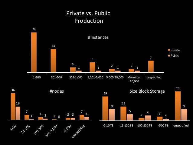 Private vs. Public Production 24  #instances 14 Private 6 3 1 1-100  36  101-500  2  1  501-1,000  9  1  4 2  1 0  3 3  7 ...
