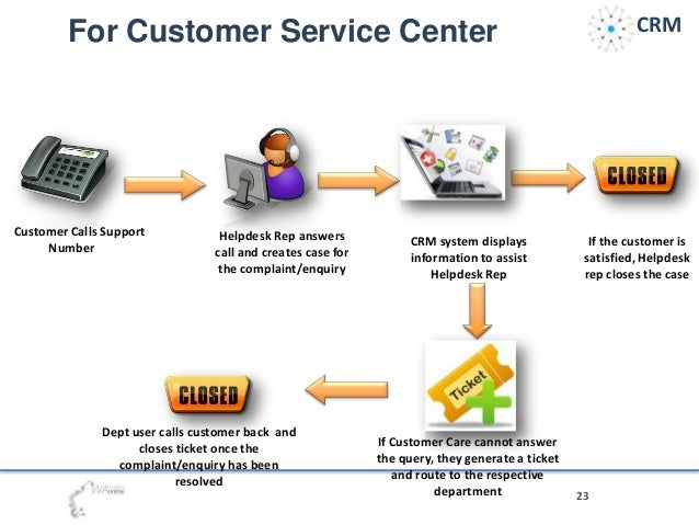customer relationship management and business support Applications used to make it easy for a customer to do business with  electronic customer relationship management (e  center is irobot's customer support.