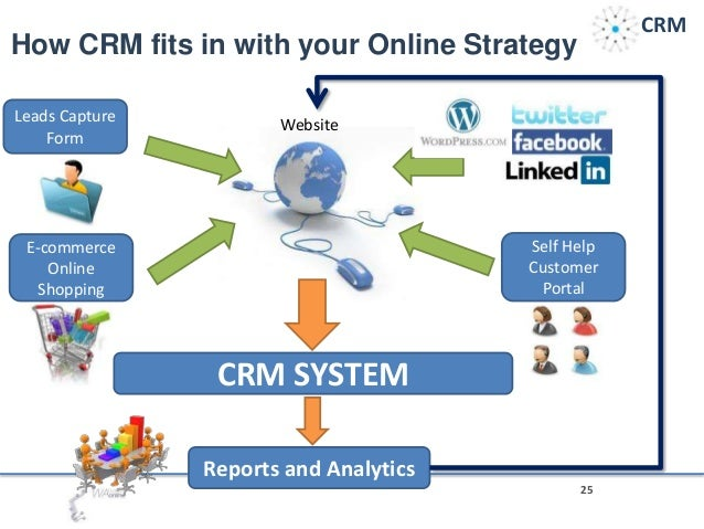Introduction To Customer Relationship Management Crm